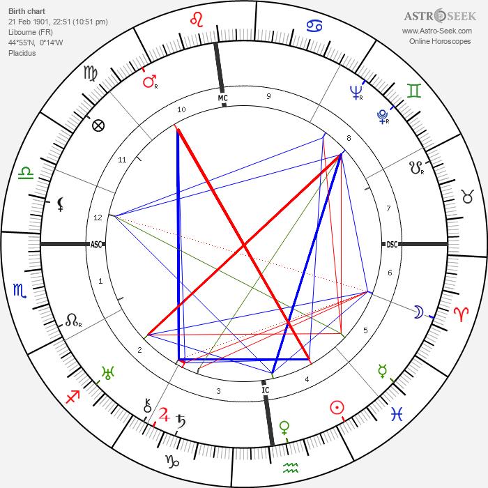 Pierre Lewden - Astrology Natal Birth Chart