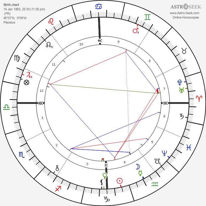 Pierre Loti - Astrology Natal Birth Chart