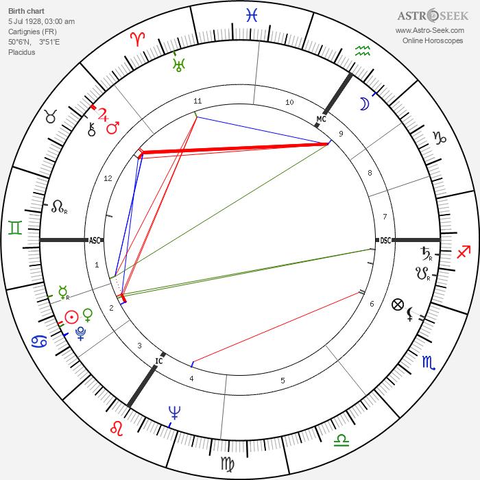 Pierre Mauroy - Astrology Natal Birth Chart