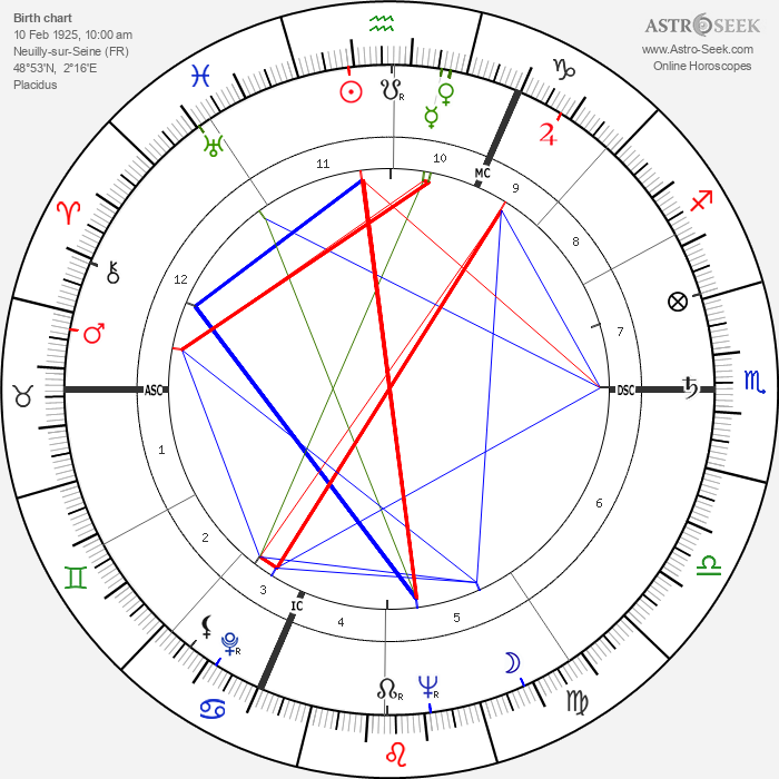 Pierre Mondy - Astrology Natal Birth Chart