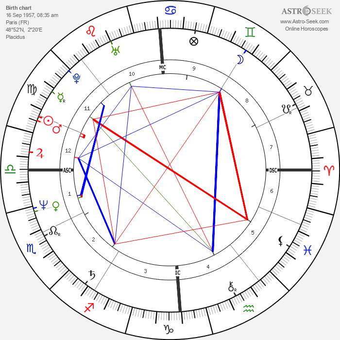Pierre Moscovici - Astrology Natal Birth Chart