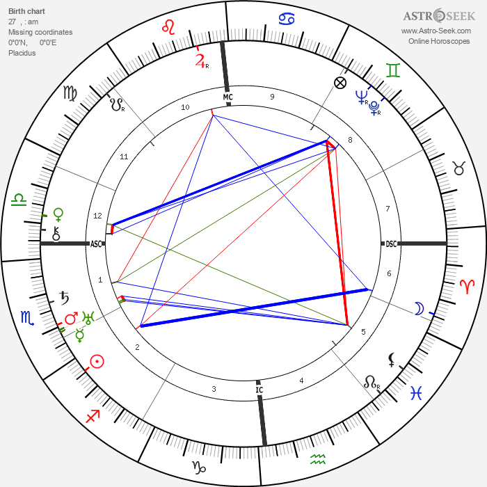 Pierre Paul Grasse - Astrology Natal Birth Chart