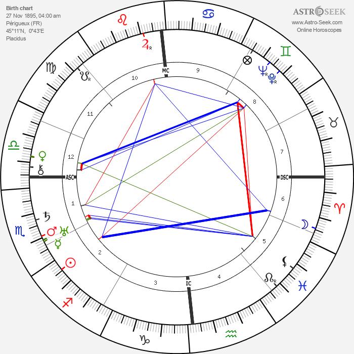 Pierre Paul Grasse - Astrology Natal Birth Chart