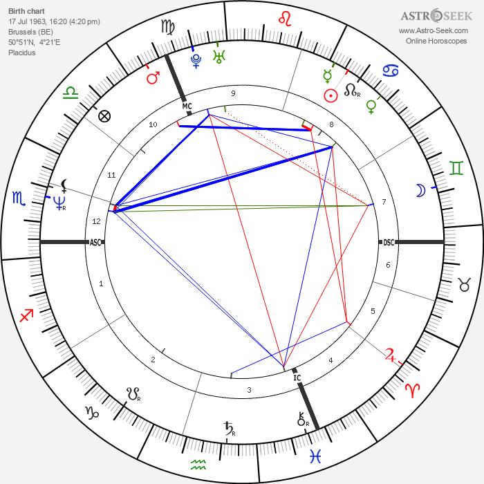 Pierre-Paul Renders - Astrology Natal Birth Chart