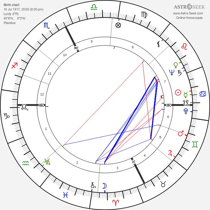 Pierre Pellizza - Astrology Natal Birth Chart