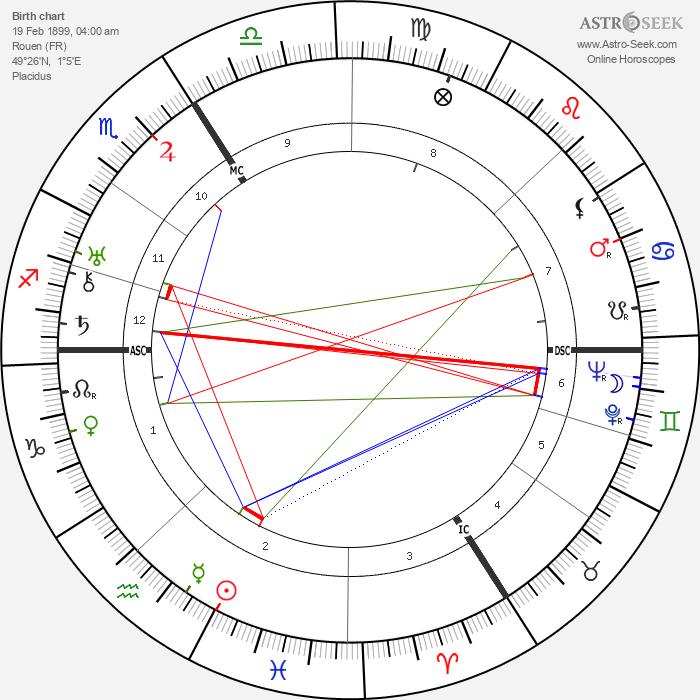 Pierre-Rene Wolf - Astrology Natal Birth Chart