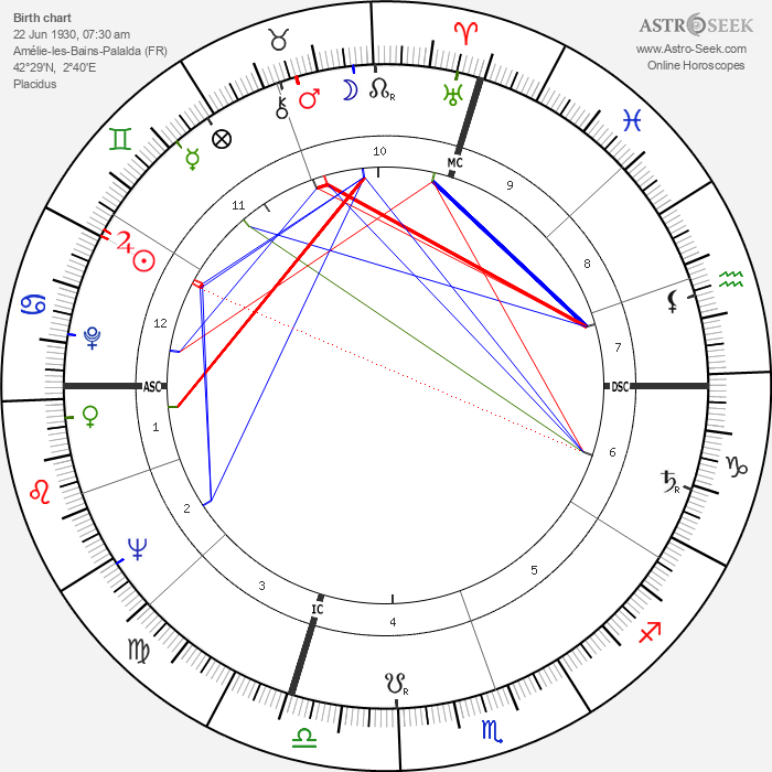 Pierre Restany - Astrology Natal Birth Chart