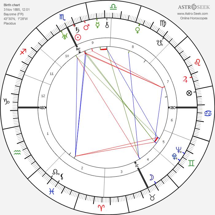 Pierre Richard-Willm - Astrology Natal Birth Chart