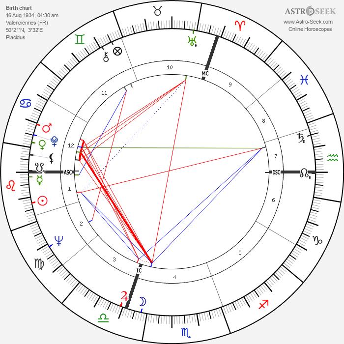 Pierre Richard - Astrology Natal Birth Chart