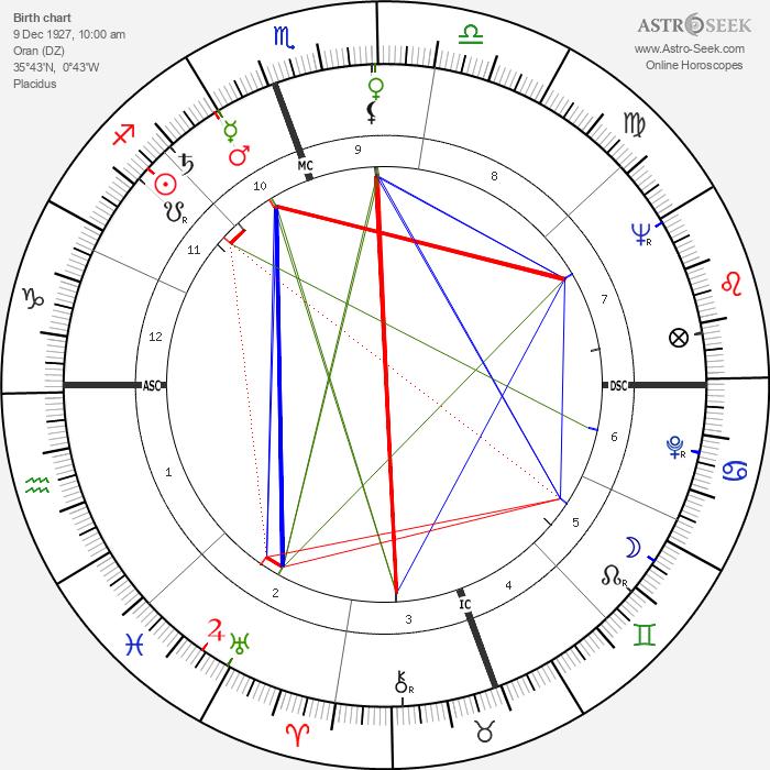 Pierre Richaud - Astrology Natal Birth Chart