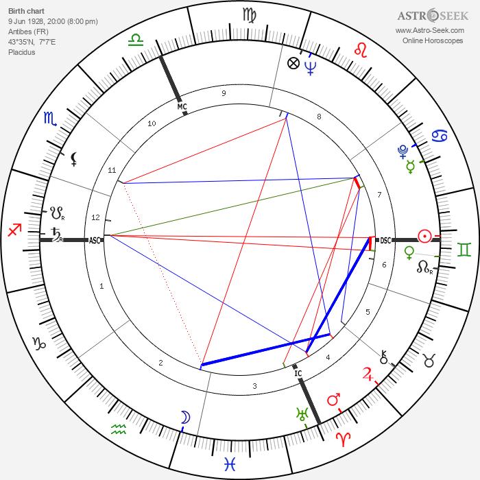 Pierre Sansot - Astrology Natal Birth Chart