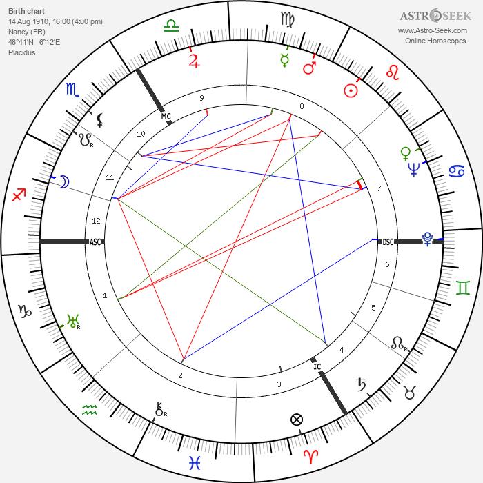 Pierre Schaeffer - Astrology Natal Birth Chart
