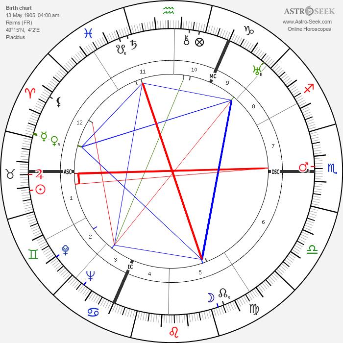 Pierre Schneiter - Astrology Natal Birth Chart