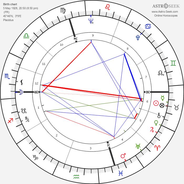 Pierre Schoendoerffer - Astrology Natal Birth Chart