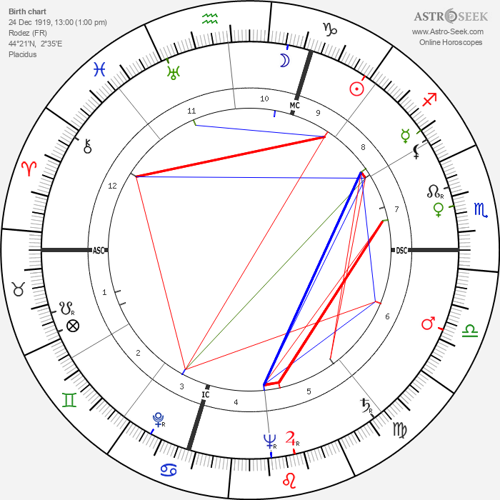 Pierre Soulages - Astrology Natal Birth Chart