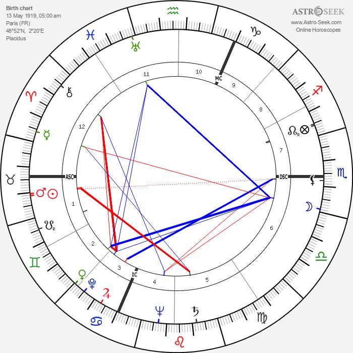 Pierre Sudreau - Astrology Natal Birth Chart