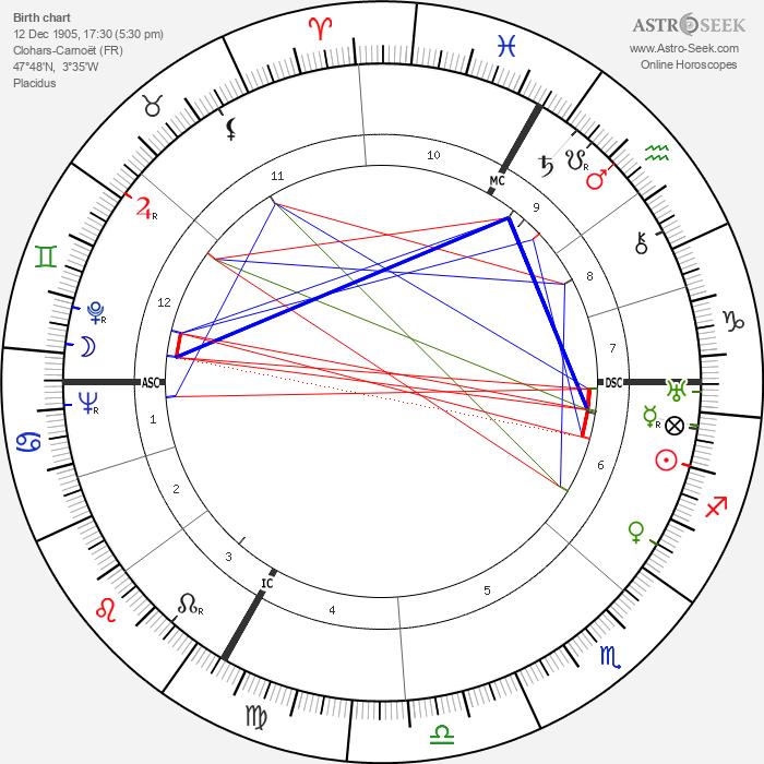 Pierre Tal Coat - Astrology Natal Birth Chart
