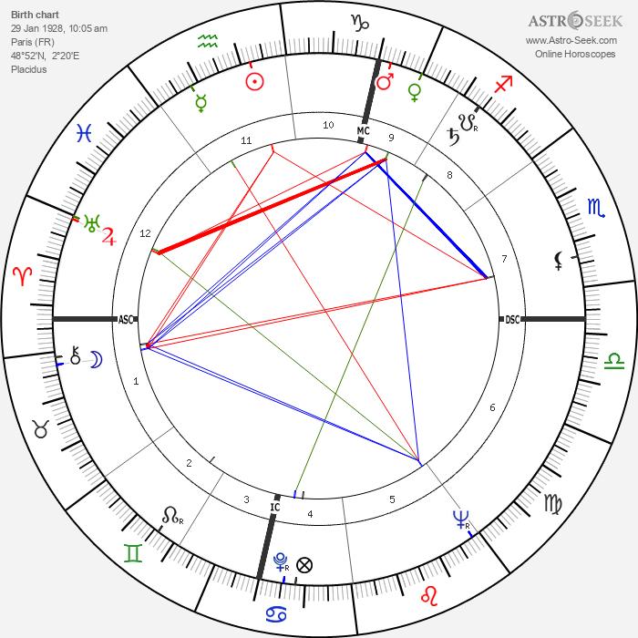 Pierre Tchernia - Astrology Natal Birth Chart