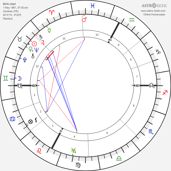 Pierre Teilhard De Chardin - Astrology Natal Birth Chart