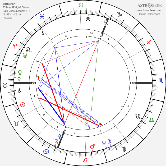 Pierre Vernier - Astrology Natal Birth Chart