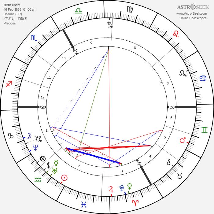Pierrette Favart - Astrology Natal Birth Chart
