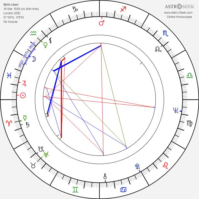 Piers Haggard - Astrology Natal Birth Chart