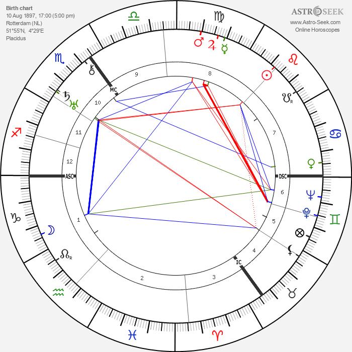 Piet Bakker - Astrology Natal Birth Chart
