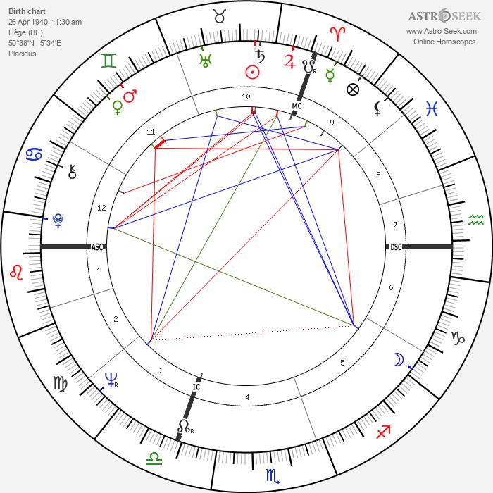 Piet de Pauw - Astrology Natal Birth Chart