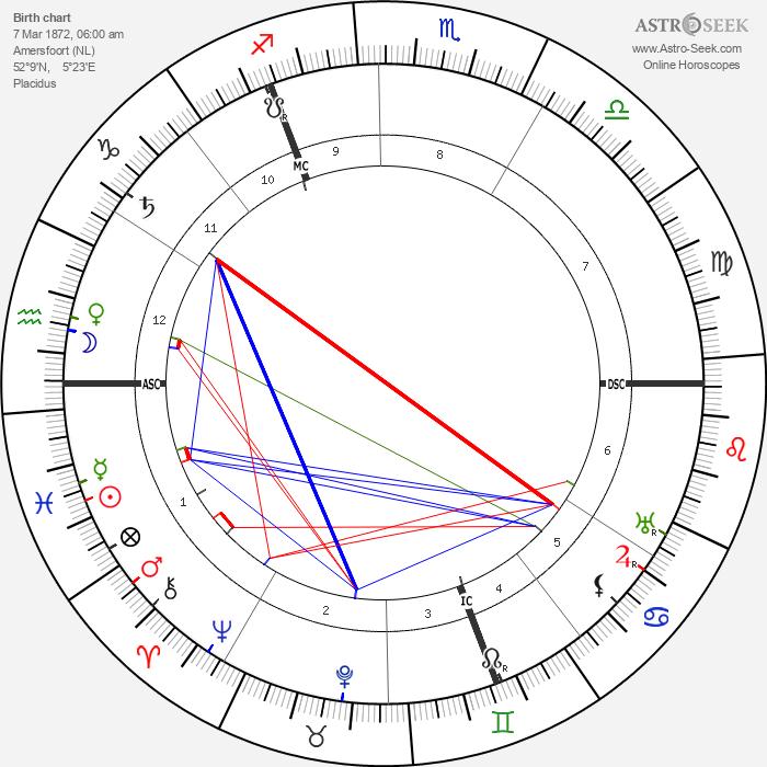 Piet Mondrian - Astrology Natal Birth Chart