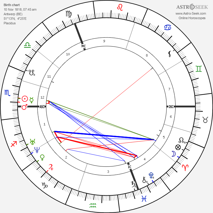 Pieter Frans van Kerckhoven - Astrology Natal Birth Chart