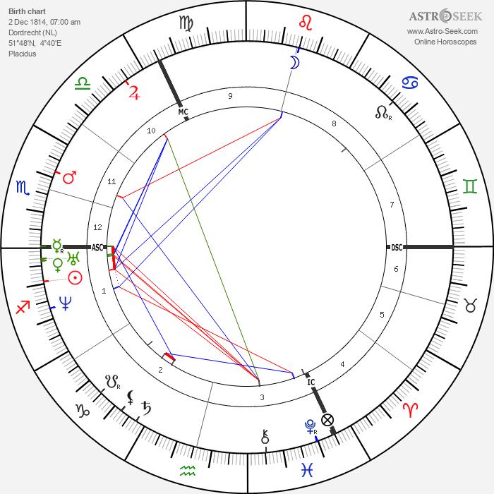 Pieter Johannes Veth - Astrology Natal Birth Chart