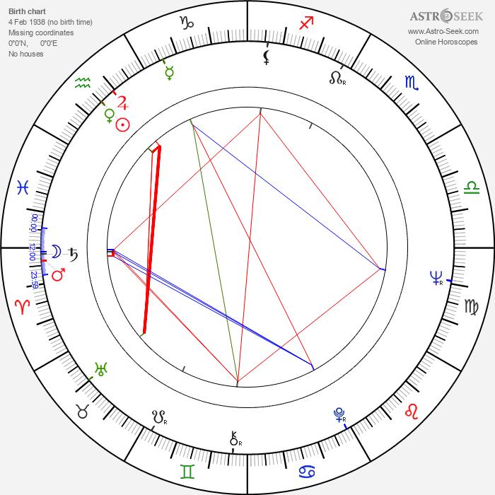 Pieter Verhoeff - Astrology Natal Birth Chart