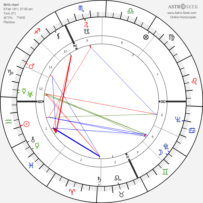 Pietro Buscaglia - Astrology Natal Birth Chart