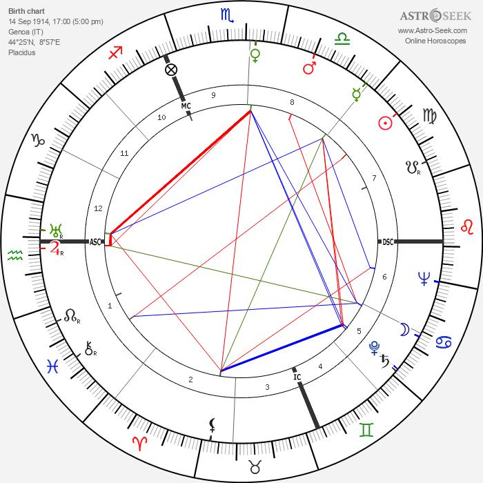 Pietro Germi - Astrology Natal Birth Chart