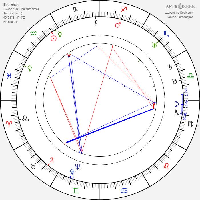 Pietro Lingeri - Astrology Natal Birth Chart