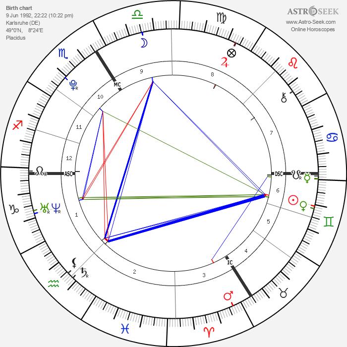 Pietro Lombardi - Astrology Natal Birth Chart