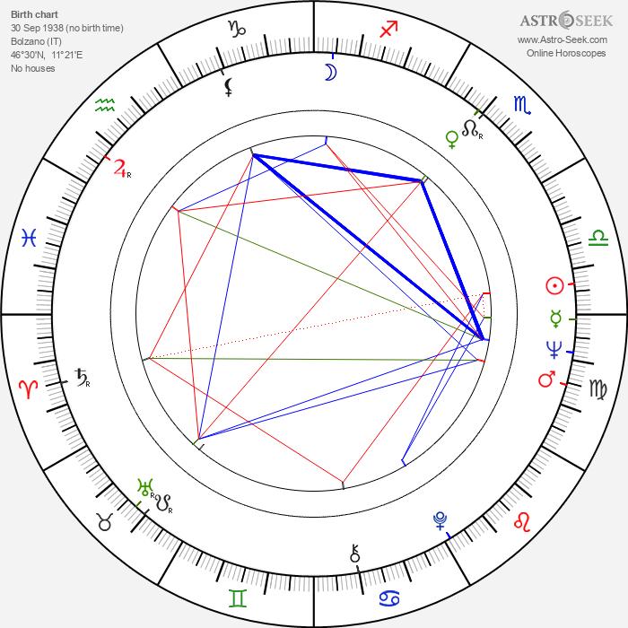 Pietro Martellanza - Astrology Natal Birth Chart