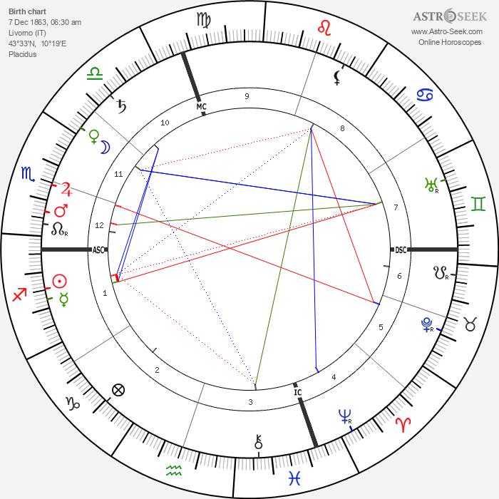 Pietro Mascagni - Astrology Natal Birth Chart