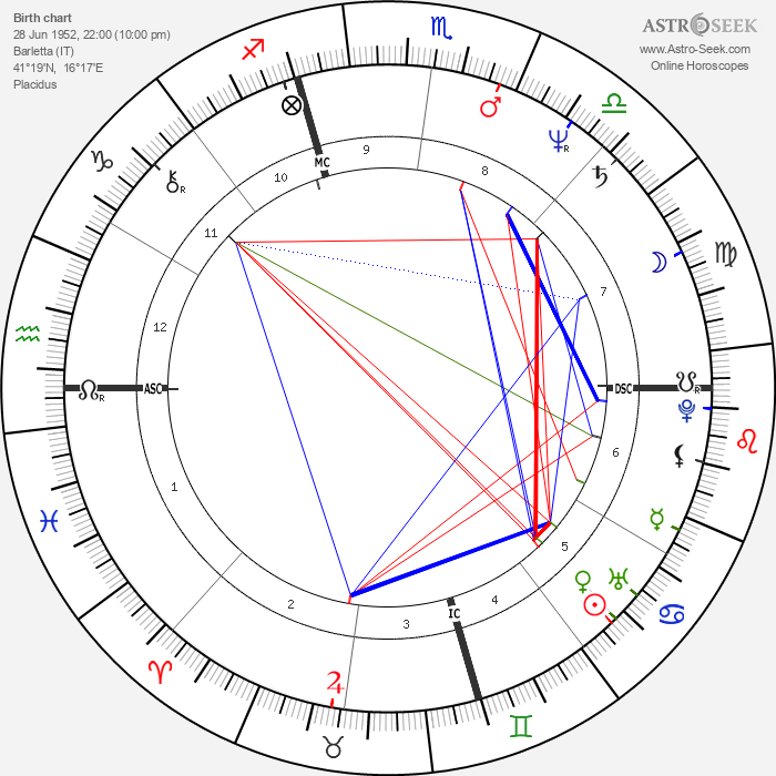 Pietro Mennea - Astrology Natal Birth Chart