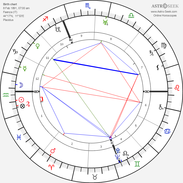 Pietro Nenni - Astrology Natal Birth Chart