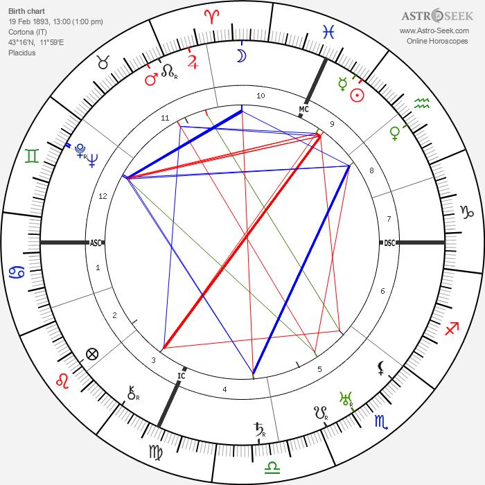 Pietro Pancrazi - Astrology Natal Birth Chart