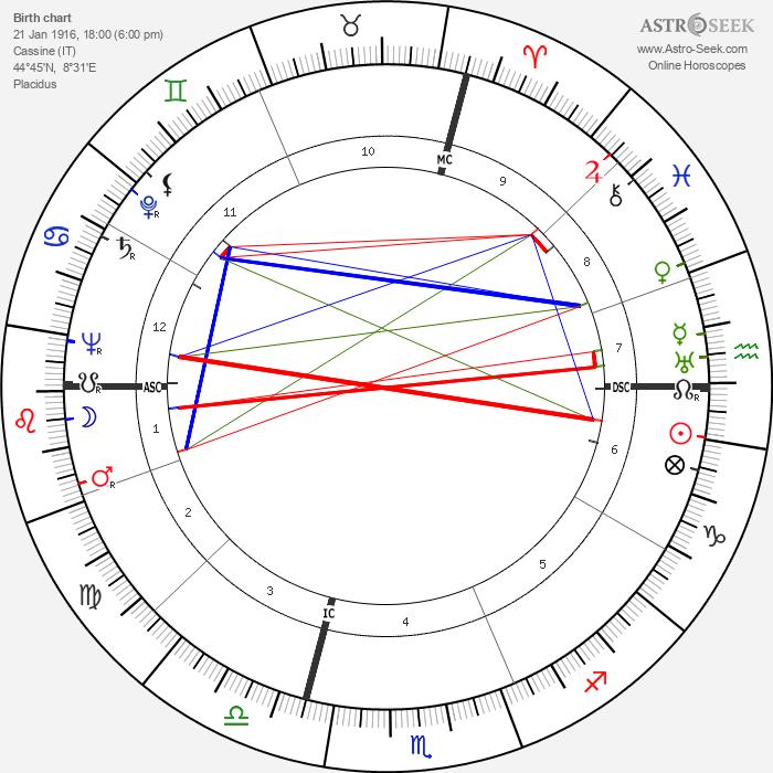 Pietro Rava - Astrology Natal Birth Chart