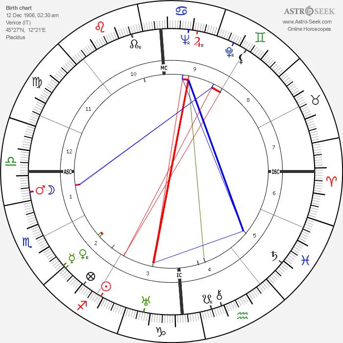 Pietro Serantoni - Astrology Natal Birth Chart