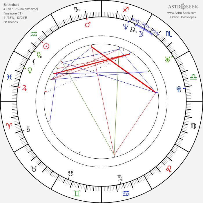 Pietro Taricone - Astrology Natal Birth Chart