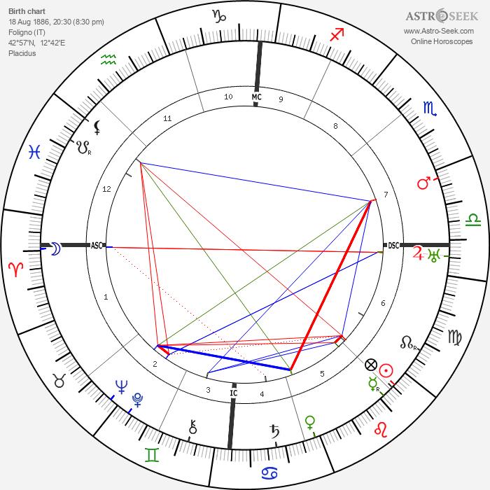 Pietro Ubaldi - Astrology Natal Birth Chart