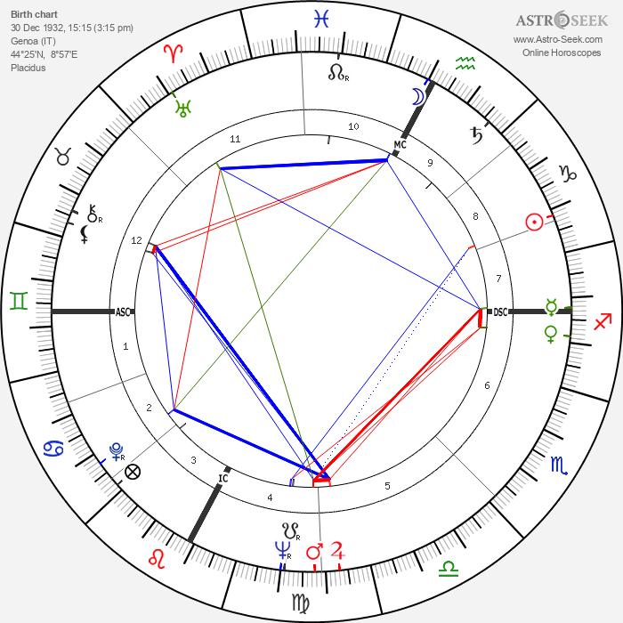 Pietro Villaggio - Astrology Natal Birth Chart