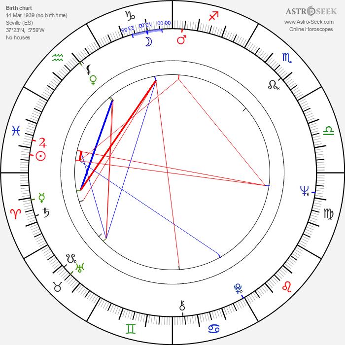 Pilar Bardem - Astrology Natal Birth Chart
