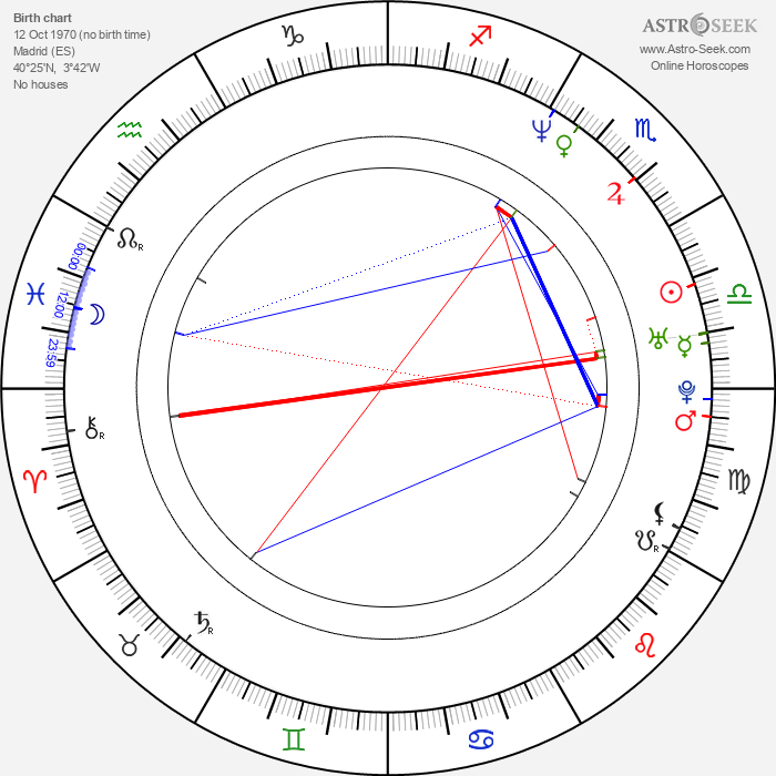 Pilar Castro - Astrology Natal Birth Chart