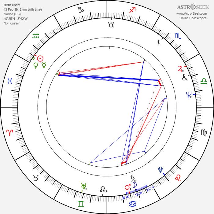 Pilar Velázquez - Astrology Natal Birth Chart