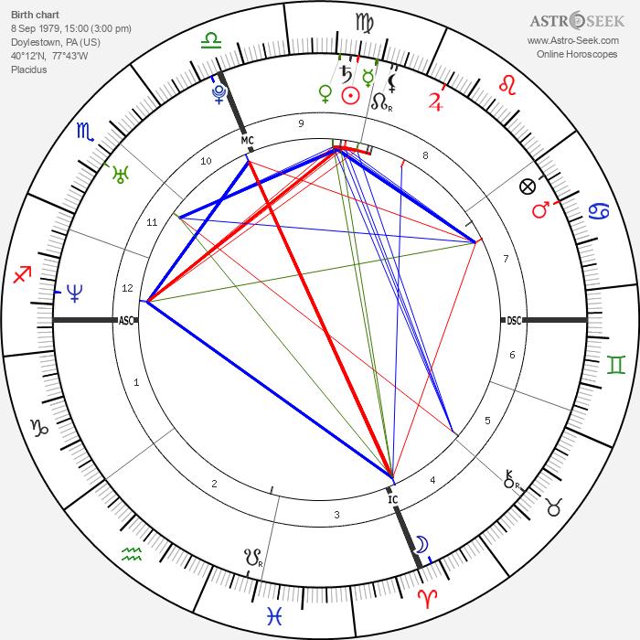 Pink - Astrology Natal Birth Chart